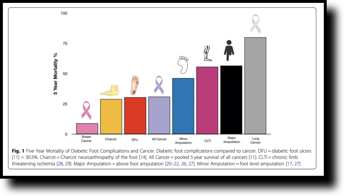 diabetic foot complications and cancer mortality rates